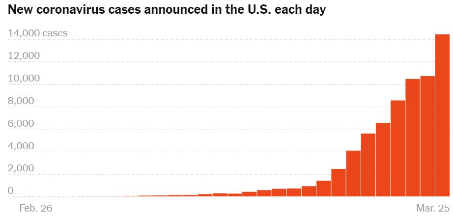 美国累计确诊近7万例